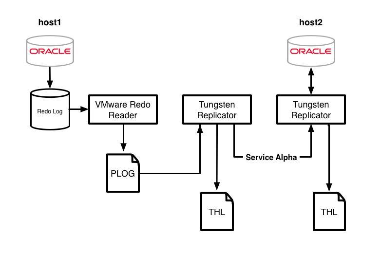 5 1  Oracle Replication using Redo Reader